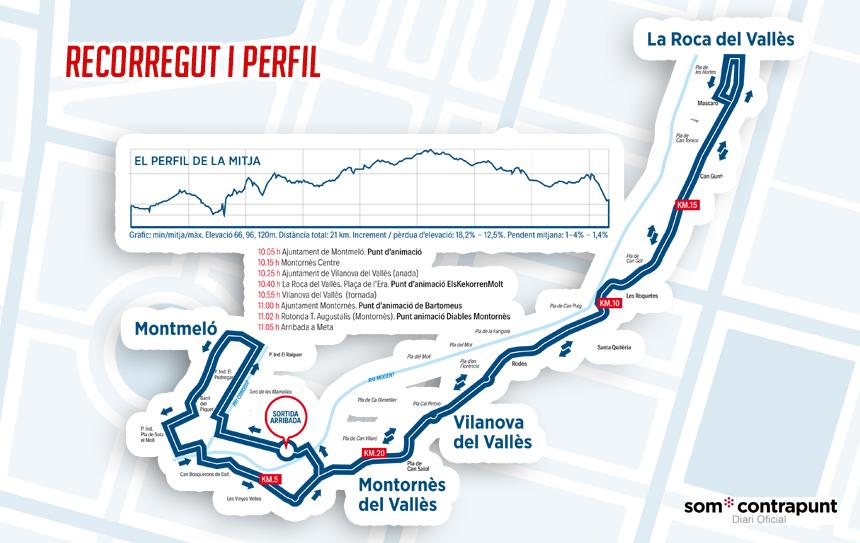 Recorregut i Altimetria de la Mijta Marató